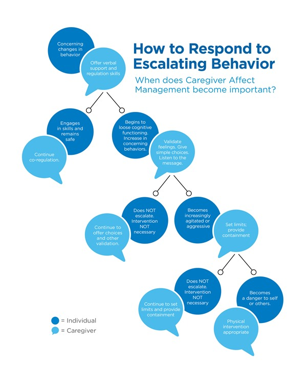 Escalating Behavior Response diagram